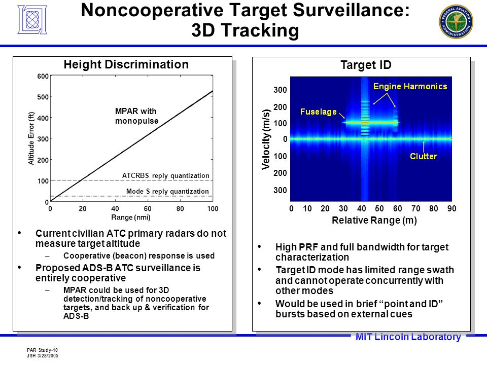 MIT Lincoln Laboratory PAR Study-10 JSH 3/28/2005 Current civilian ATC primary radars do not measure target altitude –Cooperative (beacon) response is used Proposed ADS-B ATC surveillance is entirely cooperative –MPAR could be used for 3D detection/tracking of noncooperative targets, and back up & verification for ADS-B Current civilian ATC primary radars do not measure target altitude –Cooperative (beacon) response is used Proposed ADS-B ATC surveillance is entirely cooperative –MPAR could be used for 3D detection/tracking of noncooperative targets, and back up & verification for ADS-B High PRF and full bandwidth for target characterization Target ID mode has limited range swath and cannot operate concurrently with other modes Would be used in brief point and ID bursts based on external cues High PRF and full bandwidth for target characterization Target ID mode has limited range swath and cannot operate concurrently with other modes Would be used in brief point and ID bursts based on external cues 0 10 20 30 40 50 60 70 80 90 Relative Range (m) 300 200 100 0 200 300 Velocity (m/s) Height Discrimination ATCRBS reply quantization Mode S reply quantization Target ID MPAR with monopulse Noncooperative Target Surveillance: 3D Tracking
