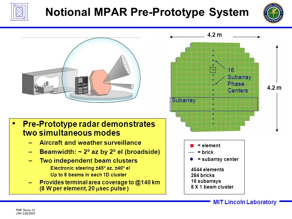 MIT Lincoln Laboratory PAR Study-12 JSH 3/28/2005 Notional MPAR Pre-Prototype System 4.2 m = element = subarray center 4544 elements 284 bricks 16 subarrays 8 X 1 beam cluster = brick Pre-Prototype radar demonstrates two simultaneous modes –Aircraft and weather surveillance –Beamwidth: ~ 2º az by 2º el (broadside) –Two independent beam clusters Electronic steering ±45º az, ±40º el Up to 8 beams in each 1D cluster –Provides terminal area coverage to @140 km (8 W per element, 20  sec pulse ) Subarray 16 Subarray Phase Centers
