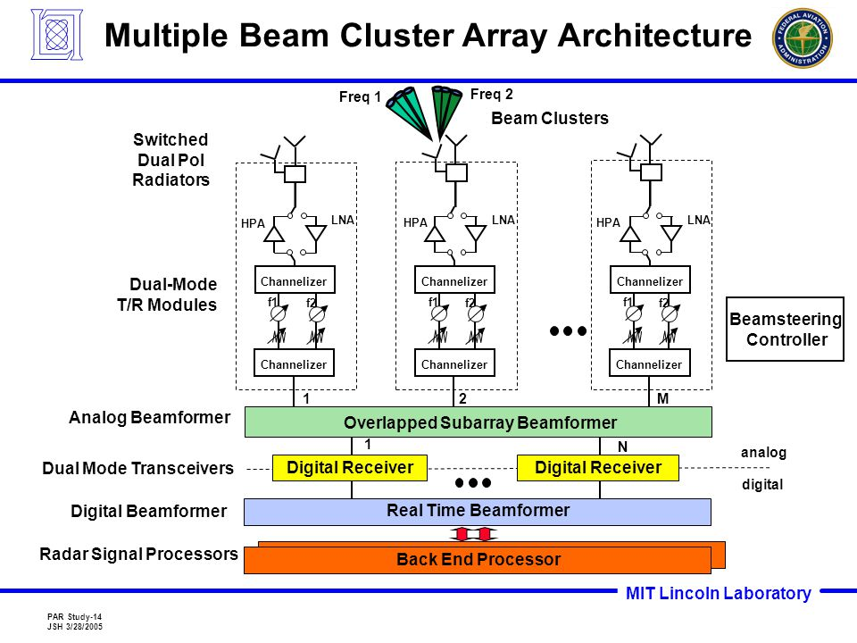 MIT Lincoln Laboratory PAR Study-14 JSH 3/28/2005 Multiple Beam Cluster Array Architecture 1 1 N Digital Beamformer Switched Dual Pol Radiators Dual-Mode T/R Modules M Overlapped Subarray Beamformer Dual Mode Transceivers Freq 1 Freq 2 f1 f2 Channelizer HPA LNA Channelizer Beam Clusters 2 f1 f2 Channelizer HPA LNA Channelizer f1 f2 Channelizer HPA LNA Channelizer Analog Beamformer Digital Receiver Real Time Beamformer Back End Processor Radar Signal Processors analog digital Beamsteering Controller
