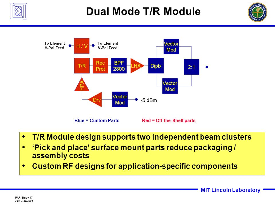 MIT Lincoln Laboratory PAR Study-17 JSH 3/28/2005 Dual Mode T/R Module T/R Module design supports two independent beam clusters 'Pick and place' surface mount parts reduce packaging / assembly costs Custom RF designs for application-specific components Red = Off the Shelf parts Blue = Custom Parts To Element V-Pol Feed To Element H-Pol Feed