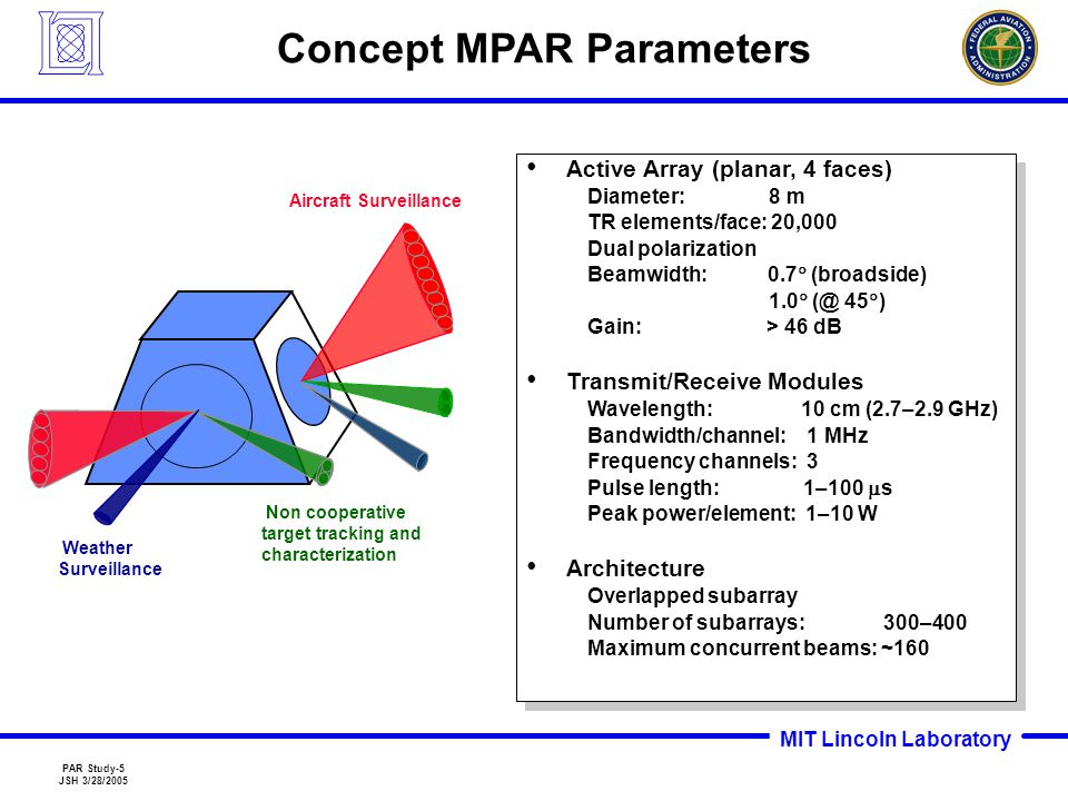 MIT Lincoln Laboratory PAR Study-26 JSH 3/28/2005 Outline Introduction to MPAR Concept MPAR Pre-Prototype Development Roadmap Summary