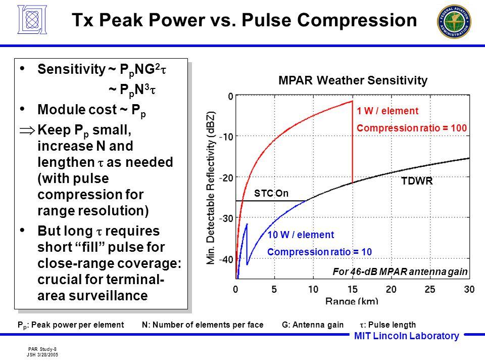 MIT Lincoln Laboratory PAR Study-8 JSH 3/28/2005 Tx Peak Power vs.