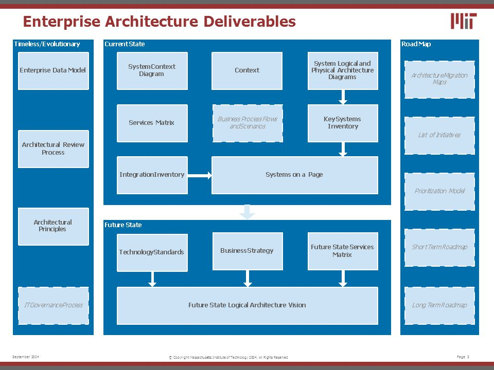 Page 5September 2004 © Copyright Massachusetts Institute of Technology 2004, All Rights Reserved Enterprise Architecture Deliverables