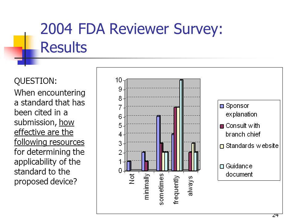 24 2004 FDA Reviewer Survey: Results QUESTION: When encountering a standard that has been cited in a submission, how effective are the following resou