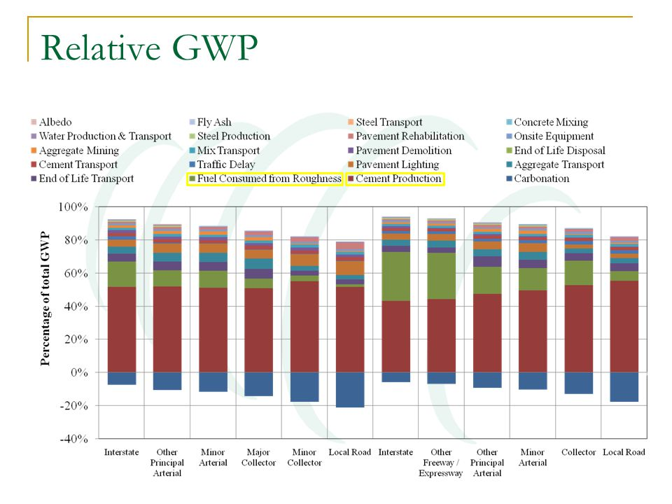 Relative GWP