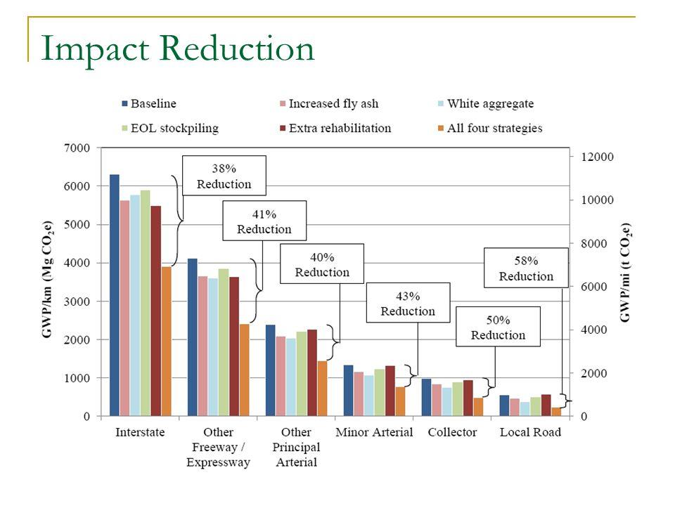 Impact Reduction