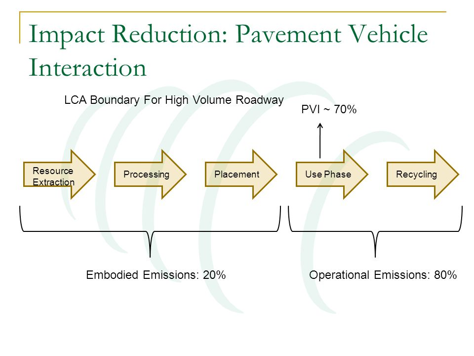 Impact Reduction: Pavement Vehicle Interaction Resource Extraction ProcessingPlacementUse PhaseRecycling LCA Boundary For High Volume Roadway Embodied Emissions: 20%Operational Emissions: 80% PVI ~ 70%