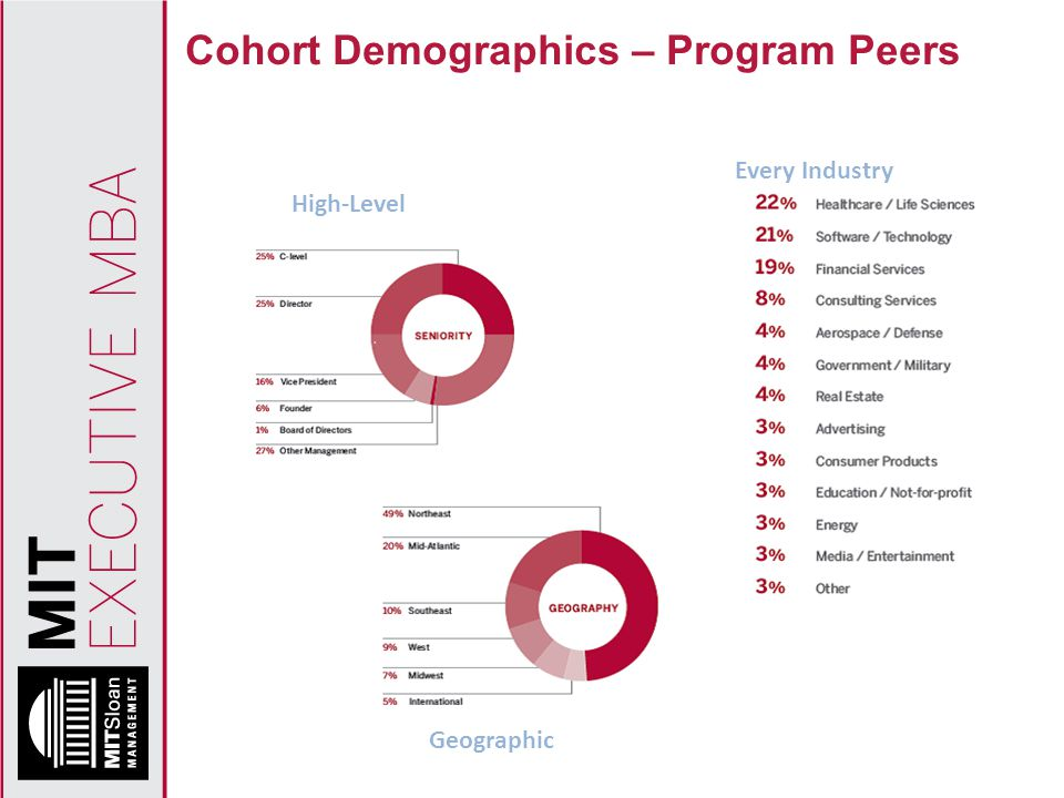 Cohort Demographics – Program Peers High-Level Every Industry Geographic
