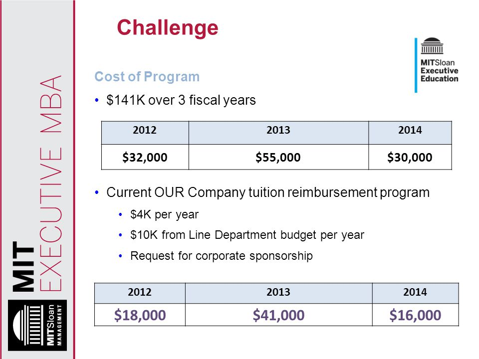Challenge Cost of Program $141K over 3 fiscal years Current OUR Company tuition reimbursement program $4K per year $10K from Line Department budget per year Request for corporate sponsorship 201220132014 $32,000$55,000$30,000 201220132014 $18,000$41,000$16,000