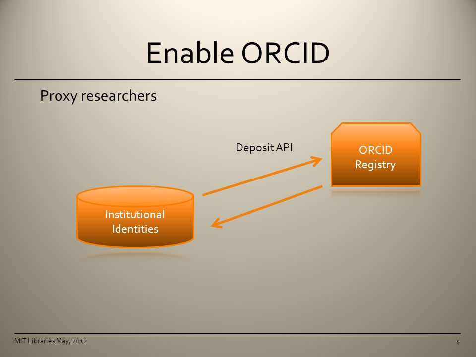 Enable ORCID Proxy researchers 4 Deposit API MIT Libraries May, 2012