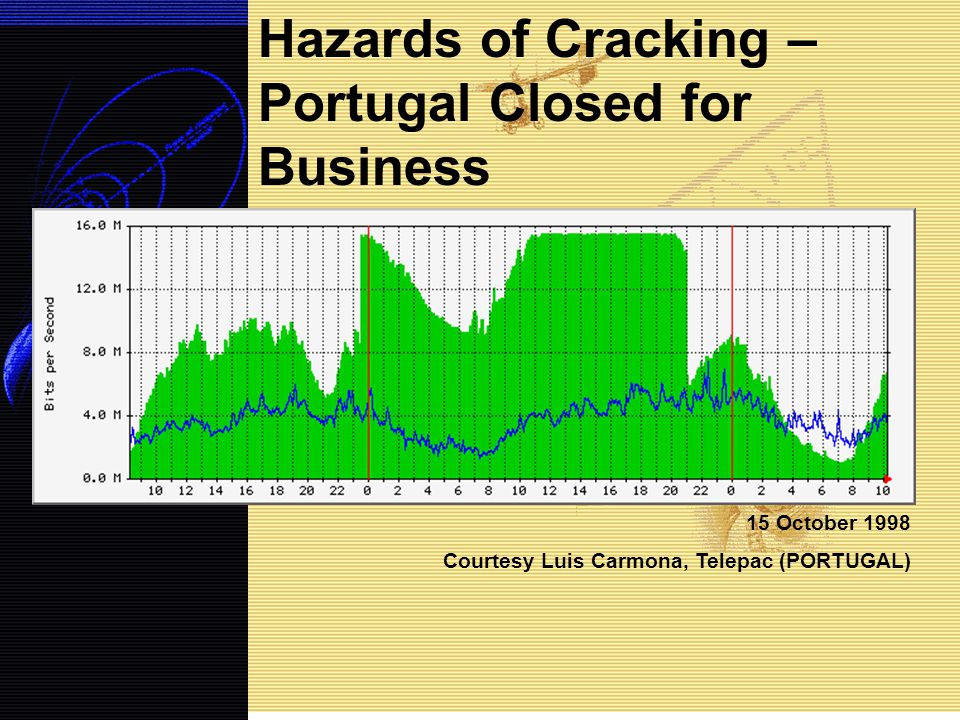 15 October 1998 Courtesy Luis Carmona, Telepac (PORTUGAL) Hazards of Cracking – Portugal Closed for Business