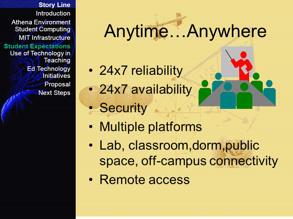 Anytime…Anywhere 24x7 reliability 24x7 availability Security Multiple platforms Lab, classroom,dorm,public space, off-campus connectivity Remote access Story Line Introduction Athena Environment Student Computing MIT Infrastructure Student Expectations Use of Technology in Teaching Ed Technology Initiatives Proposal Next Steps