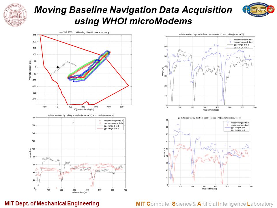 MIT Computer Science & Artificial Intelligence Laboratory Moving Baseline Navigation Data Acquisition using WHOI microModems MIT Dept.