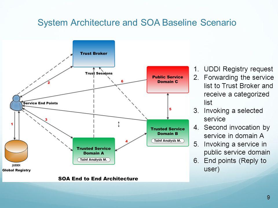 Baseline Scenario Details Steps: 1.