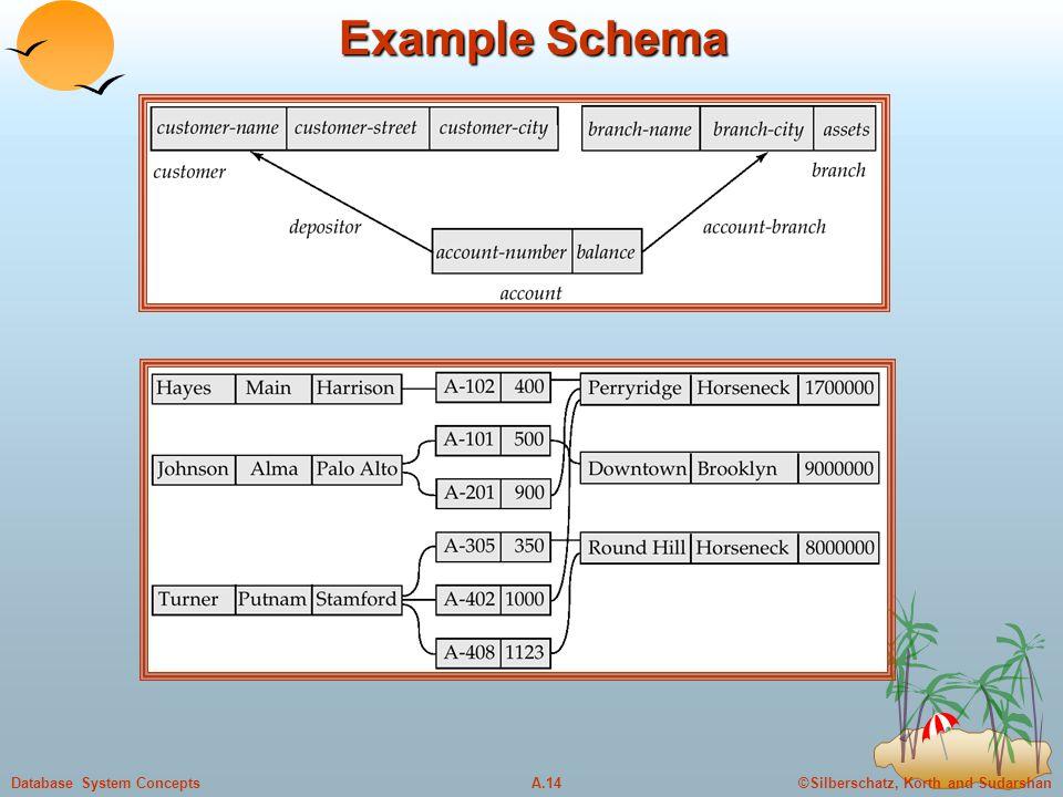 ©Silberschatz, Korth and SudarshanA.14Database System Concepts Example Schema