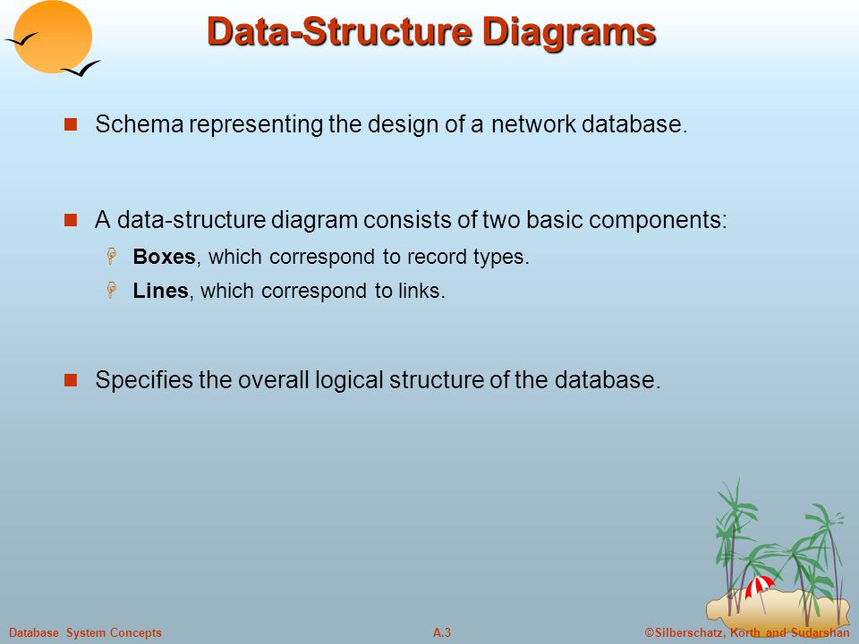 ©Silberschatz, Korth and SudarshanA.4Database System Concepts Data-Structure Diagrams (Cont.) For every E-R diagram, there is a corresponding data-structure diagram.