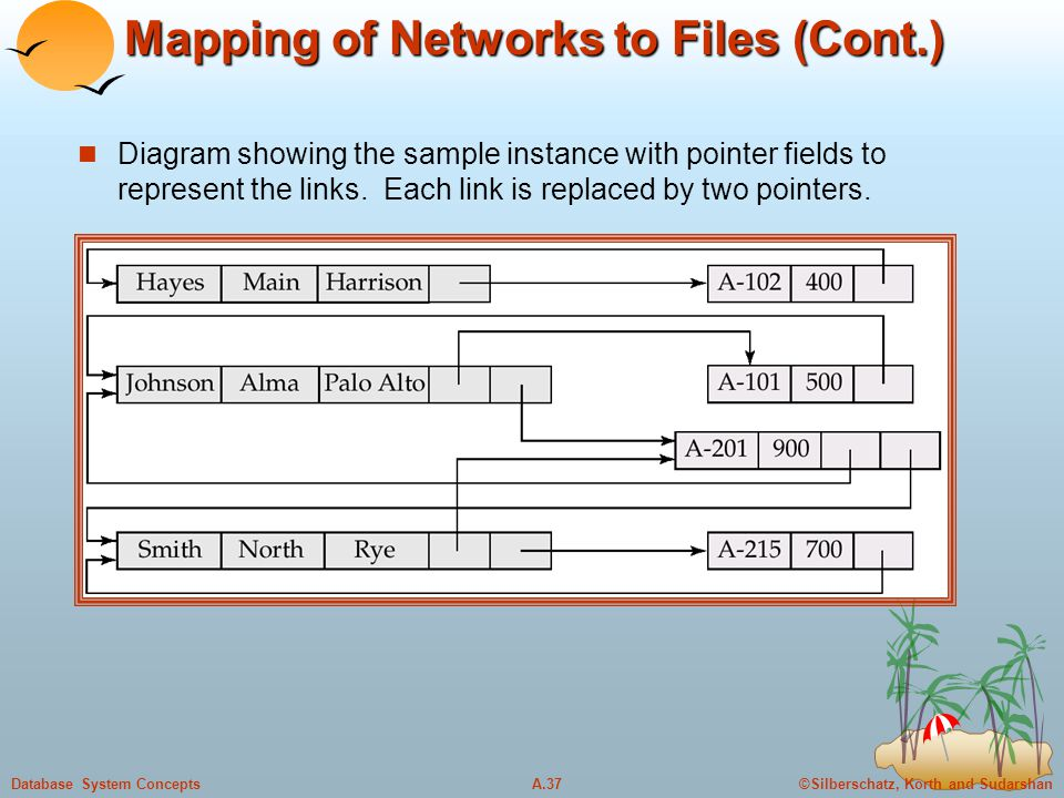 ©Silberschatz, Korth and SudarshanA.37Database System Concepts Mapping of Networks to Files (Cont.) Diagram showing the sample instance with pointer f