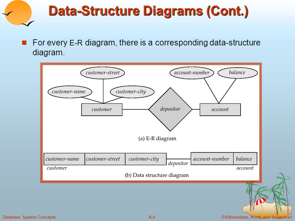 ©Silberschatz, Korth and SudarshanA.5Database System Concepts Data-Structure Diagrams (Cont.) Since a link cannot contain any data value, represent an E-R relationship with attributes with a new record type and links.