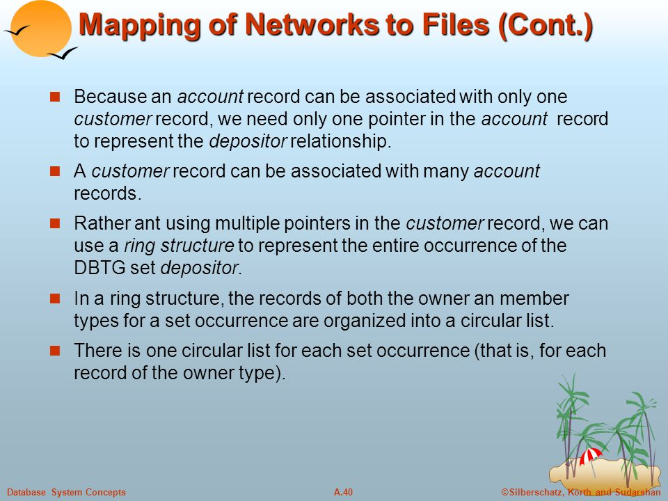 ©Silberschatz, Korth and SudarshanA.40Database System Concepts Mapping of Networks to Files (Cont.) Because an account record can be associated with o