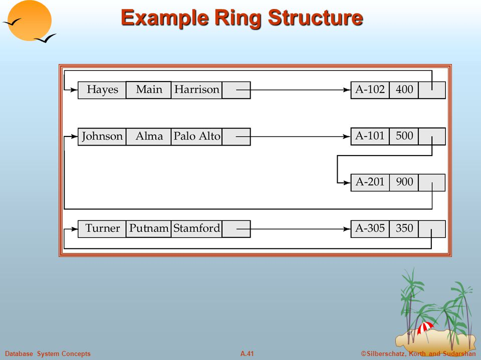 ©Silberschatz, Korth and SudarshanA.41Database System Concepts Example Ring Structure