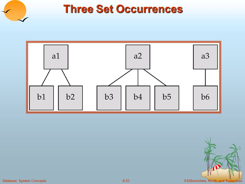 ©Silberschatz, Korth and SudarshanA.53Database System Concepts Three Set Occurrences
