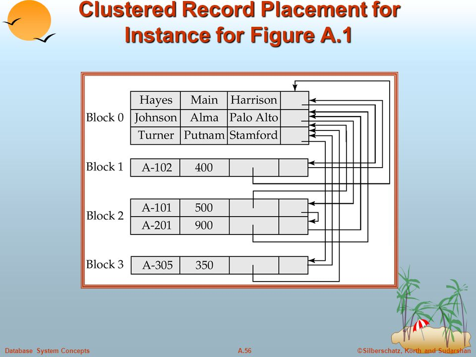 ©Silberschatz, Korth and SudarshanA.56Database System Concepts Clustered Record Placement for Instance for Figure A.1