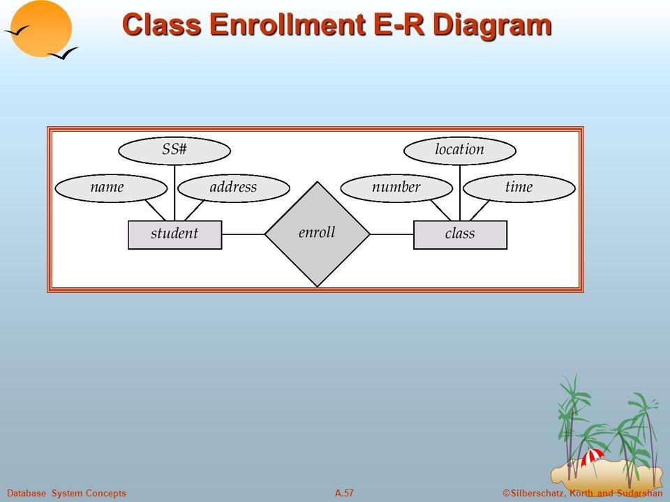 ©Silberschatz, Korth and SudarshanA.57Database System Concepts Class Enrollment E-R Diagram