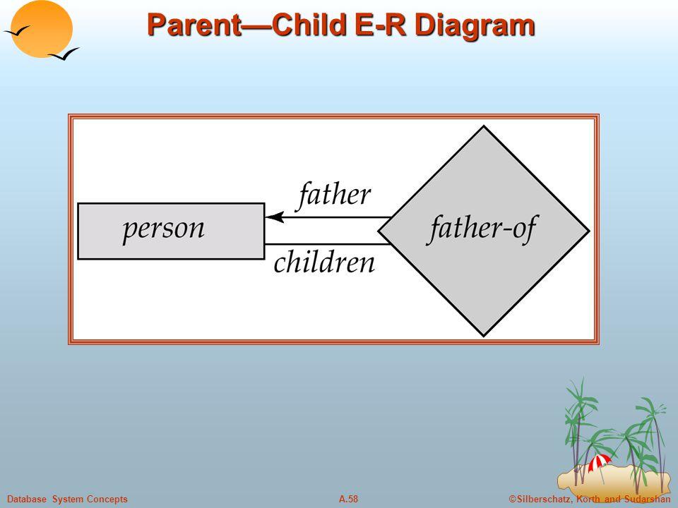 ©Silberschatz, Korth and SudarshanA.58Database System Concepts Parent—Child E-R Diagram