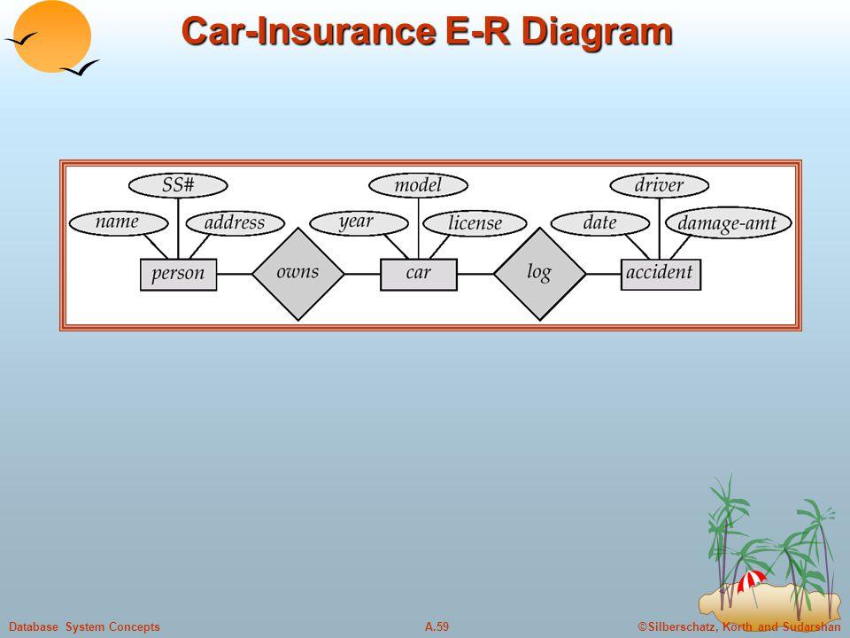 ©Silberschatz, Korth and SudarshanA.59Database System Concepts Car-Insurance E-R Diagram