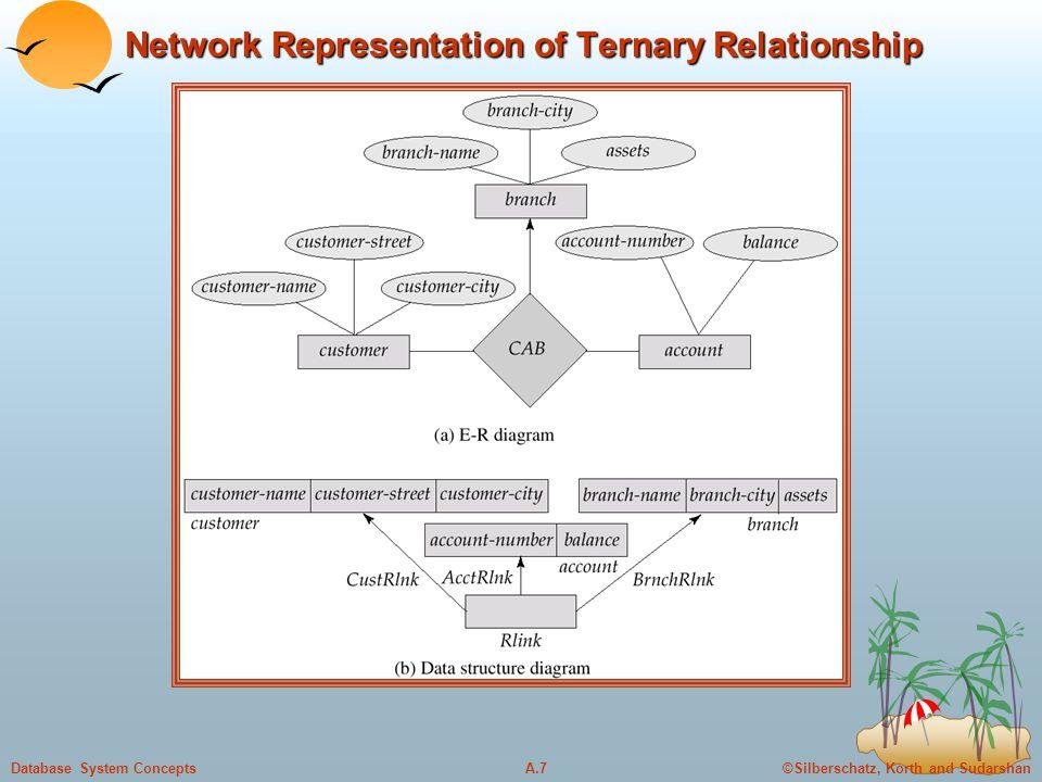 ©Silberschatz, Korth and SudarshanA.7Database System Concepts Network Representation of Ternary Relationship