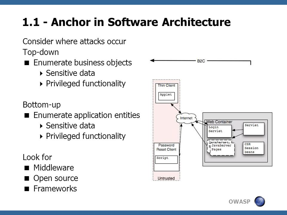 OWASP 1.1 - Anchor in Software Architecture Consider where attacks occur Top-down  Enumerate business objects  Sensitive data  Privileged functionality Bottom-up  Enumerate application entities  Sensitive data  Privileged functionality Look for  Middleware  Open source  Frameworks