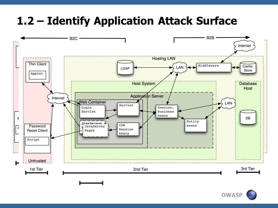 OWASP 1.2 – Identify Application Attack Surface