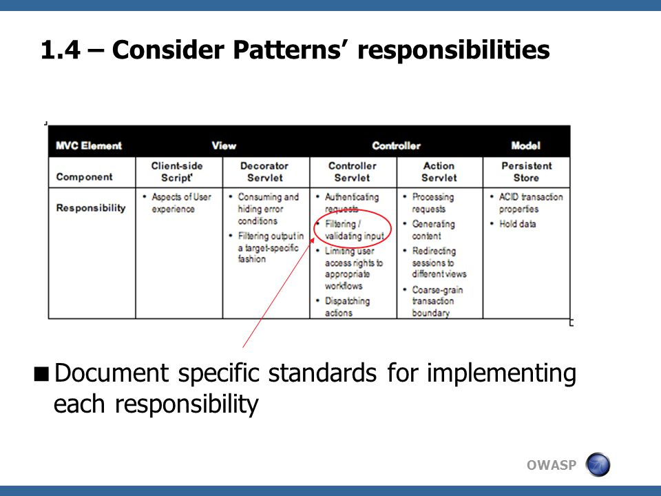 OWASP 1.4 – Consider Patterns' responsibilities  Document specific standards for implementing each responsibility