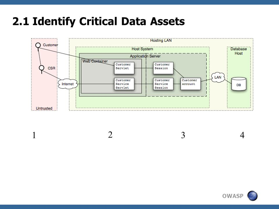 OWASP 2.1 Identify Critical Data Assets 1 2 3 4