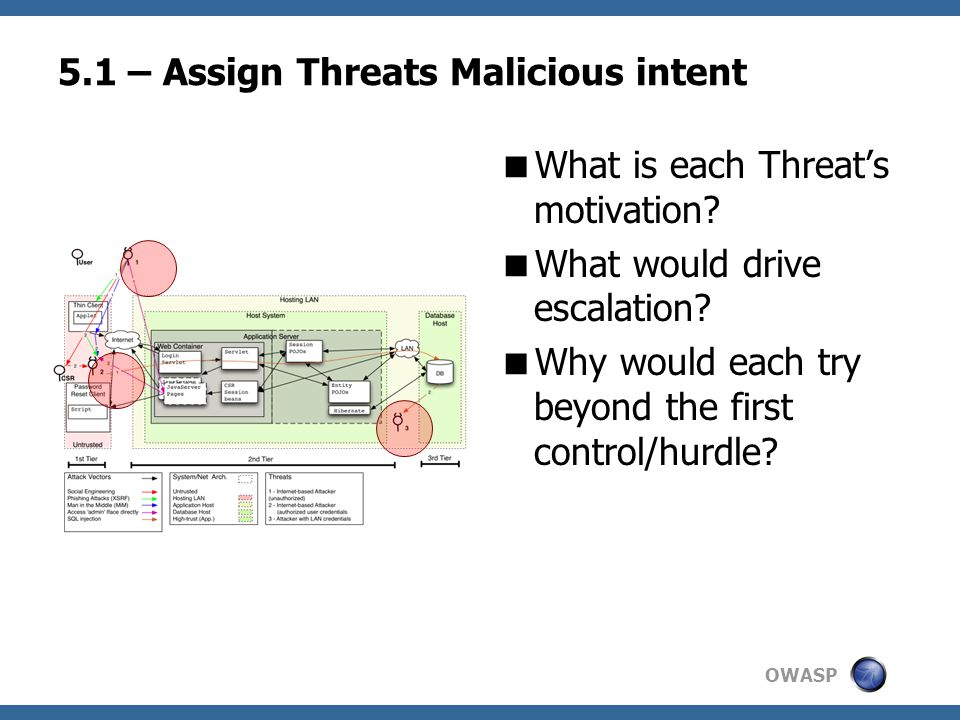 OWASP 5.1 – Assign Threats Malicious intent  What is each Threat's motivation.
