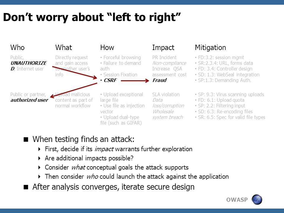 OWASP Don't worry about left to right  When testing finds an attack:  First, decide if its impact warrants further exploration  Are additional impacts possible.