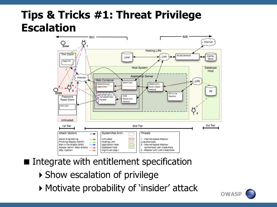 OWASP Tips & Tricks #1: Threat Privilege Escalation  Integrate with entitlement specification  Show escalation of privilege  Motivate probability of 'insider' attack
