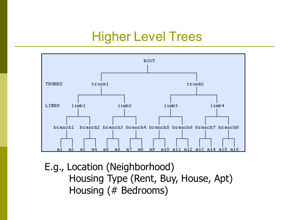 Higher Level Trees E.g., Location (Neighborhood) Housing Type (Rent, Buy, House, Apt) Housing (# Bedrooms)