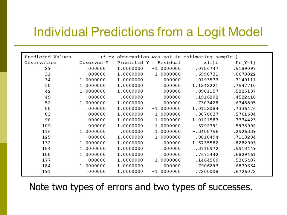 Individual Predictions from a Logit Model Predicted Values (* => observation was not in estimating sample.) Observation Observed Y Predicted Y Residual x(i)b Pr[Y=1] 29.000000 1.0000000 -1.0000000.0756747.5189097 31.000000 1.0000000 -1.0000000.6990731.6679822 34 1.0000000 1.0000000.000000.9193573.7149111 38 1.0000000 1.0000000.000000 1.1242221.7547710 42 1.0000000 1.0000000.000000.0901157.5225137 49.000000.0000000.000000 -.1916202.4522410 52 1.0000000 1.0000000.000000.7303428.6748805 58.000000 1.0000000 -1.0000000 1.0132084.7336476 83.000000 1.0000000 -1.0000000.3070637.5761684 90.000000 1.0000000 -1.0000000 1.0121583.7334423 109.000000 1.0000000 -1.0000000.3792791.5936992 116 1.0000000.0000000 1.0000000 -.3408756.2926339 125.000000 1.0000000 -1.0000000.9018494.7113294 132 1.0000000 1.0000000.000000 1.5735582.8282903 154 1.0000000 1.0000000.000000.3715972.5918449 158 1.0000000 1.0000000.000000.7673442.6829461 177.000000 1.0000000 -1.0000000.1464560.5365487 184 1.0000000 1.0000000.000000.7906293.6879664 191.000000 1.0000000 -1.0000000.7200008.6726072 Note two types of errors and two types of successes.