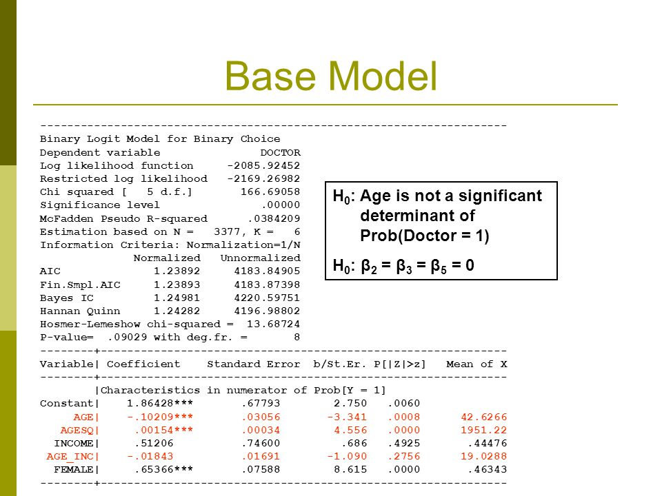 Base Model ---------------------------------------------------------------------- Binary Logit Model for Binary Choice Dependent variable DOCTOR Log likelihood function -2085.92452 Restricted log likelihood -2169.26982 Chi squared [ 5 d.f.] 166.69058 Significance level.00000 McFadden Pseudo R-squared.0384209 Estimation based on N = 3377, K = 6 Information Criteria: Normalization=1/N Normalized Unnormalized AIC 1.23892 4183.84905 Fin.Smpl.AIC 1.23893 4183.87398 Bayes IC 1.24981 4220.59751 Hannan Quinn 1.24282 4196.98802 Hosmer-Lemeshow chi-squared = 13.68724 P-value=.09029 with deg.fr.