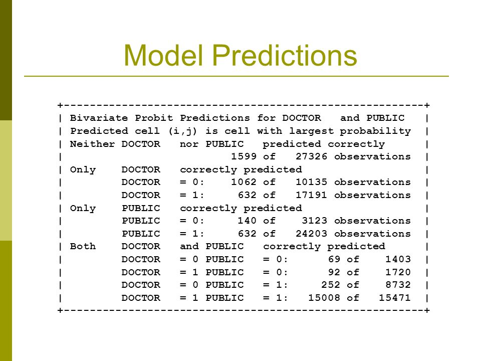 Model Predictions +--------------------------------------------------------+ | Bivariate Probit Predictions for DOCTOR and PUBLIC | | Predicted cell (i,j) is cell with largest probability | | Neither DOCTOR nor PUBLIC predicted correctly | | 1599 of 27326 observations | | Only DOCTOR correctly predicted | | DOCTOR = 0: 1062 of 10135 observations | | DOCTOR = 1: 632 of 17191 observations | | Only PUBLIC correctly predicted | | PUBLIC = 0: 140 of 3123 observations | | PUBLIC = 1: 632 of 24203 observations | | Both DOCTOR and PUBLIC correctly predicted | | DOCTOR = 0 PUBLIC = 0: 69 of 1403 | | DOCTOR = 1 PUBLIC = 0: 92 of 1720 | | DOCTOR = 0 PUBLIC = 1: 252 of 8732 | | DOCTOR = 1 PUBLIC = 1: 15008 of 15471 | +--------------------------------------------------------+