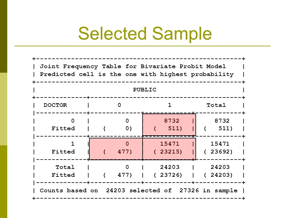 Selected Sample +-----------------------------------------------------+   Joint Frequency Table for Bivariate Probit Model     Predicted cell is the o