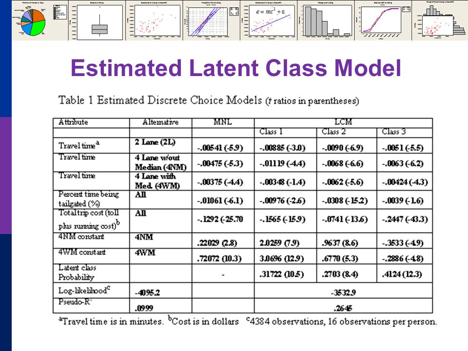 Estimated Latent Class Model