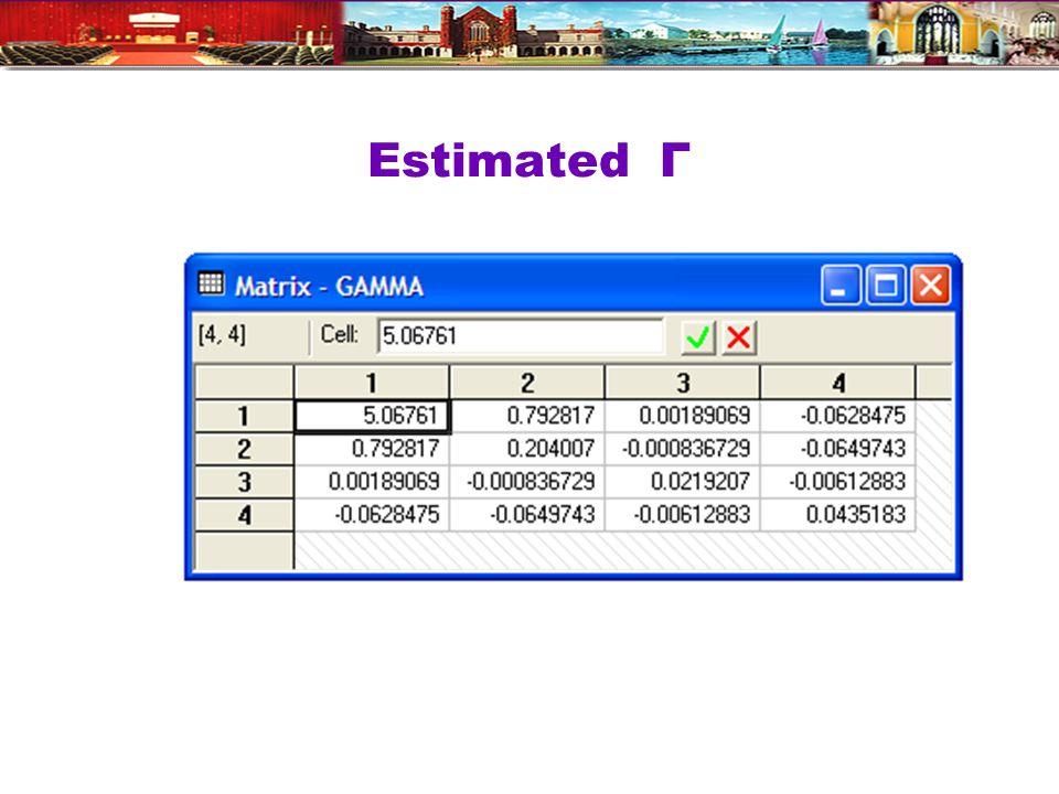 Estimated Γ