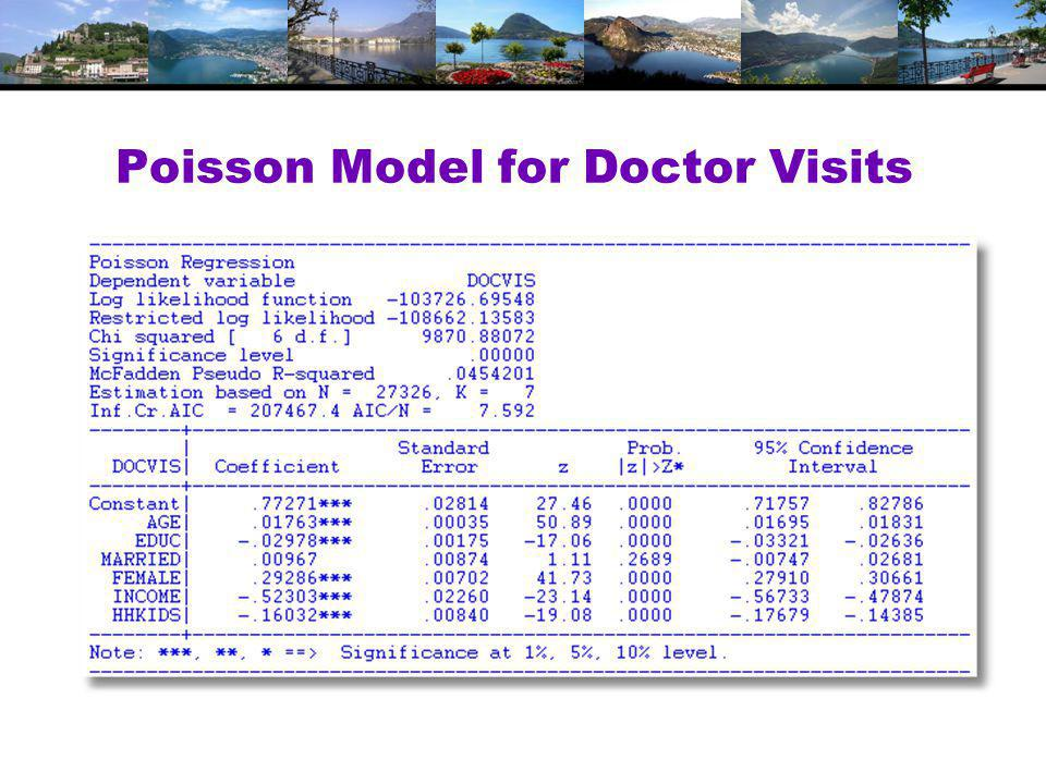 Poisson Model for Doctor Visits