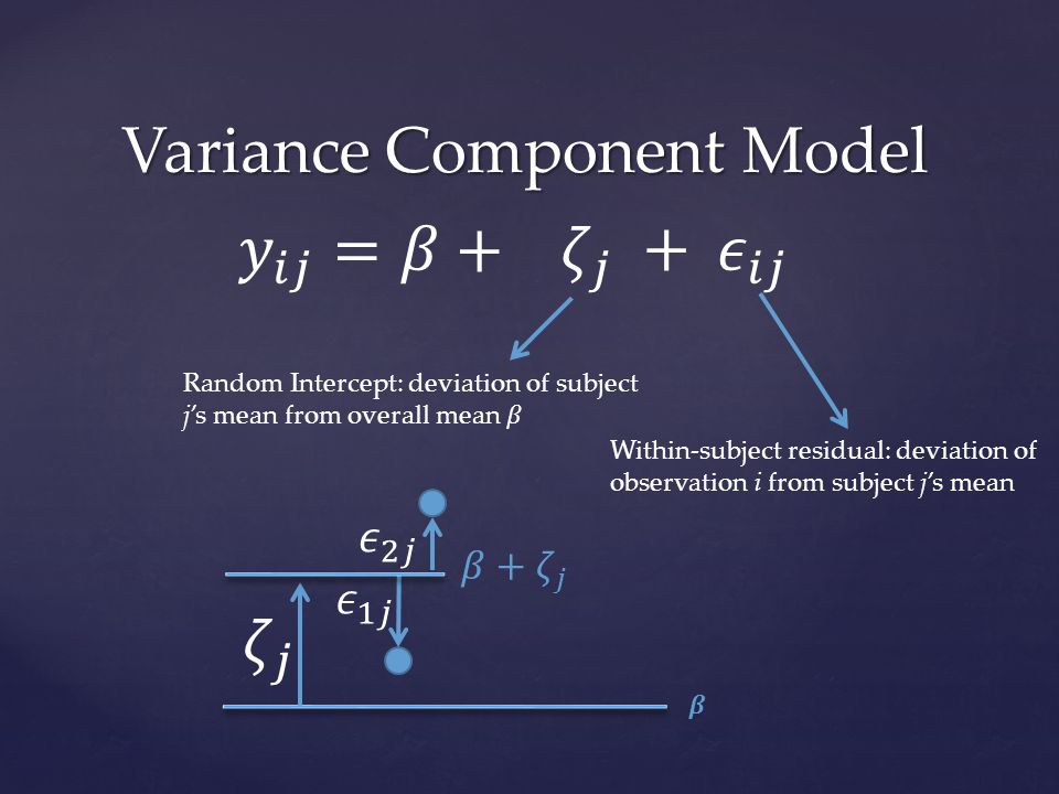 Variance Component Model Within-subject residual: deviation of observation i from subject j's mean
