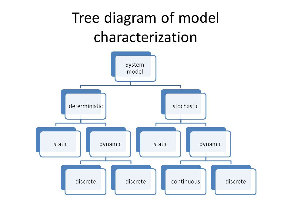 Tree diagram of model characterization System model deterministicstaticdynamicdiscrete stochasticstaticdynamiccontinuousdiscrete