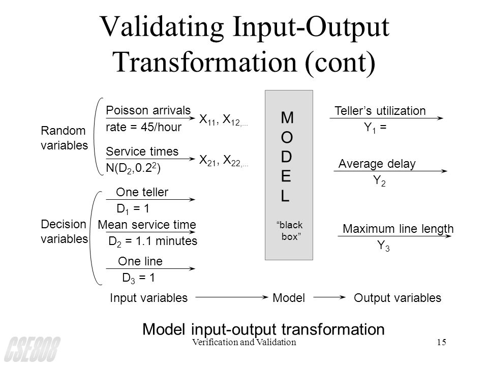 Verification and Validation15 Validating Input-Output Transformation (cont) MODELMODEL Poisson arrivals X 11, X 12,... rate = 45/hour Service times X