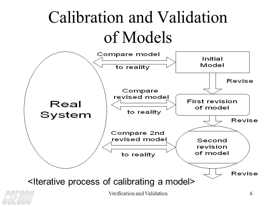 Verification and Validation6 Calibration and Validation of Models