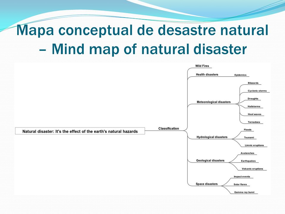Mapa conceptual de desastre natural – Mind map of natural disaster